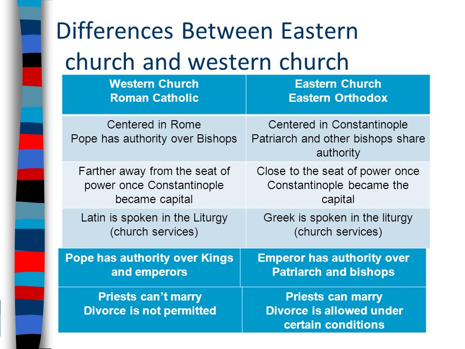 11 differences between eastern church and western church western church roman catholic eastern church eastern orthodox