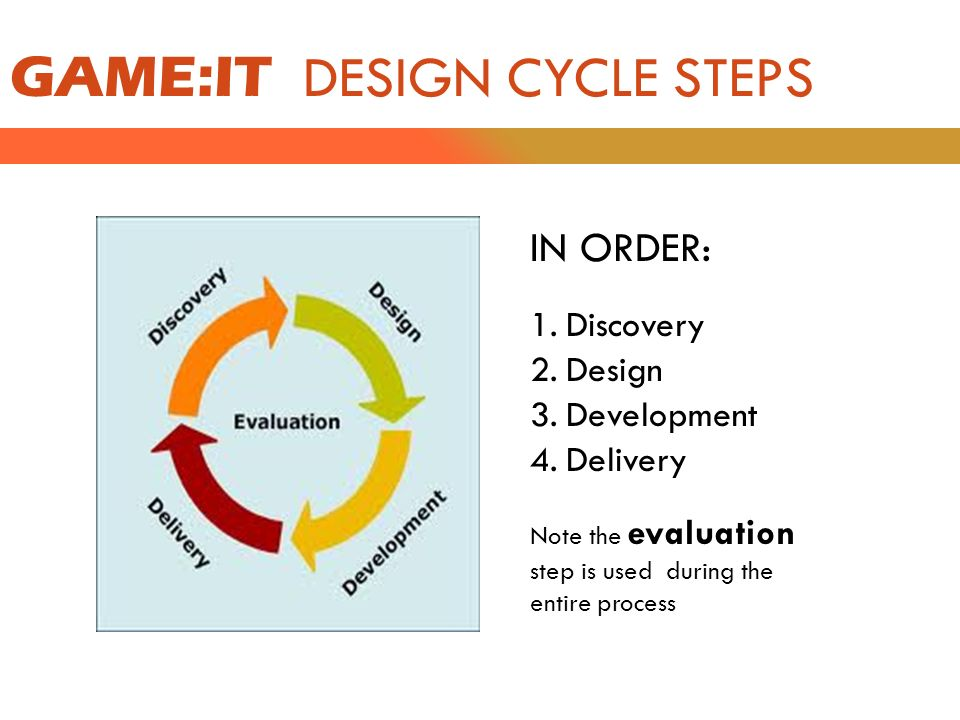 Game It The Engineering Design Cycle Game It The Design Cycle