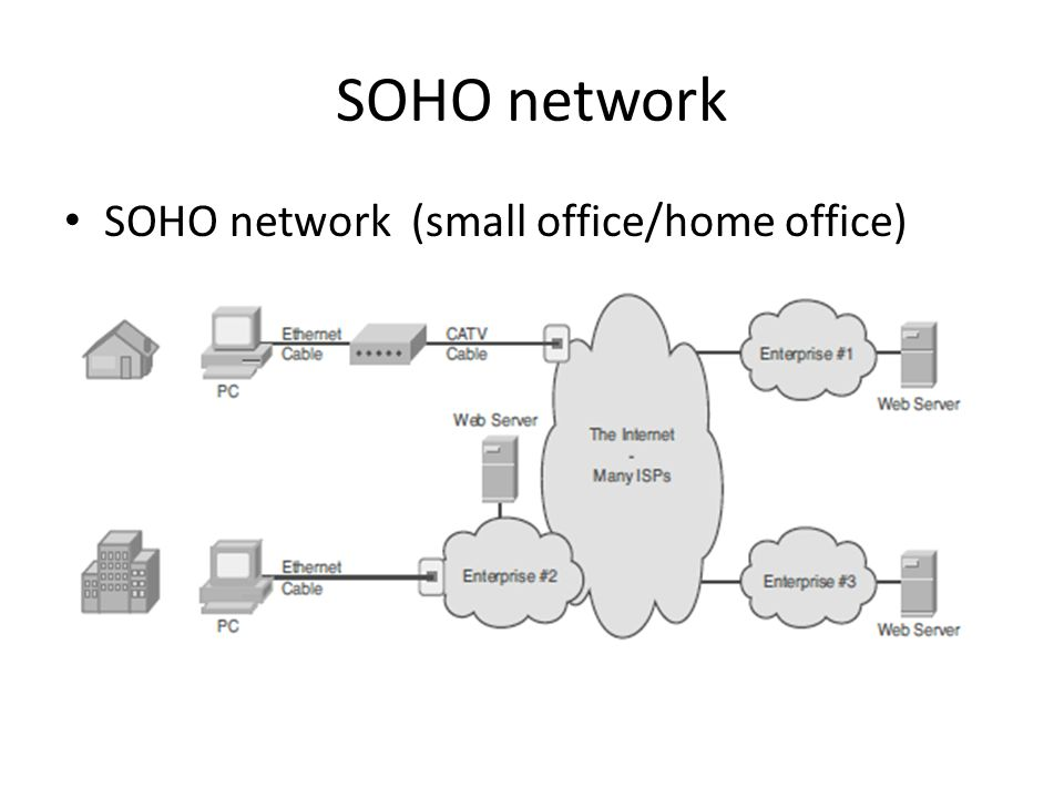 Ccna Timi 1 Network Icons Soho Network Soho Network Small Office Home Office Ppt Download