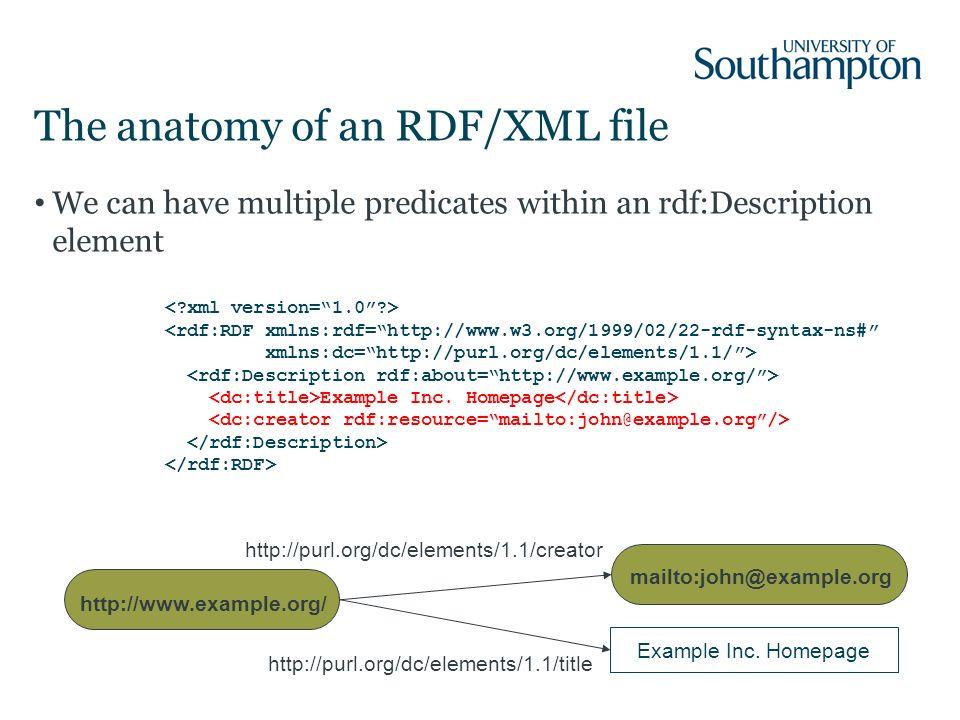 Semantic Web In Depth Resource Description Framework Dr Nicholas