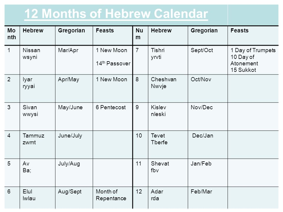 Jewish Calendar Months.Elul Is The Twelfth Month Of The Jewish Civil Year And The Sixth