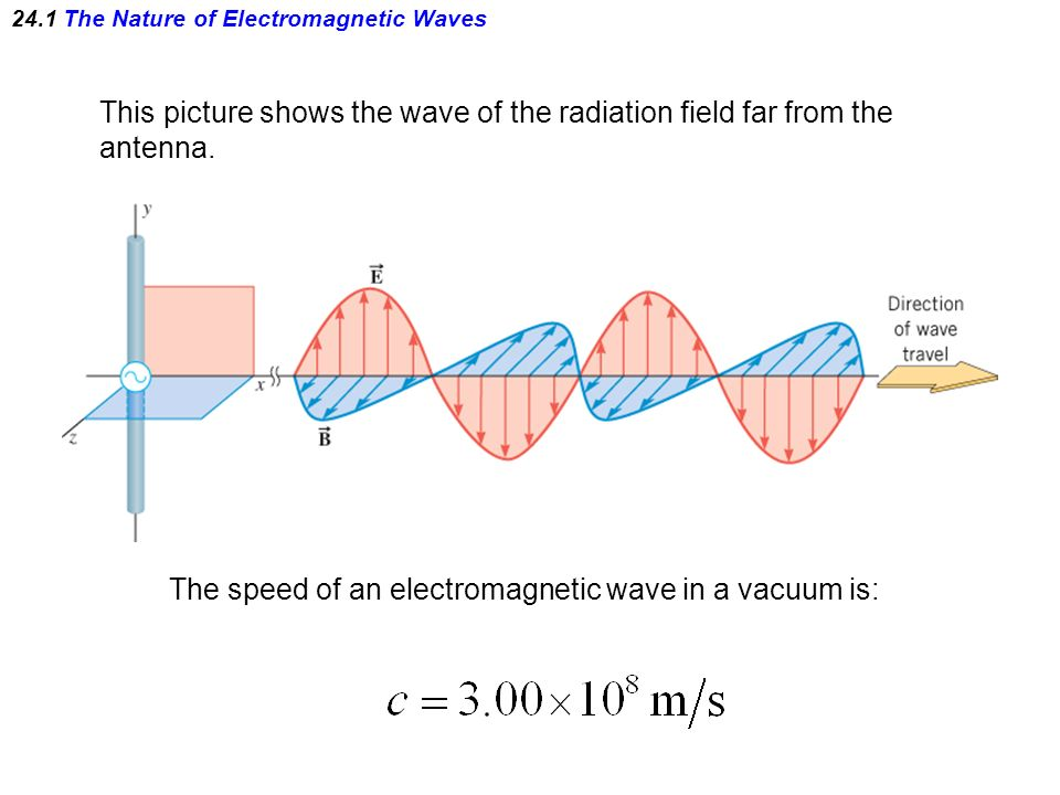 Chapter 24 Electromagnetic Waves The Nature of