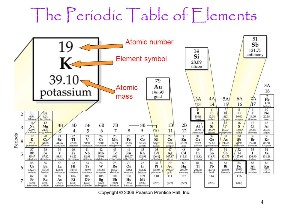 1 Elements Each Element Has A Unique Number Of Protons In Its