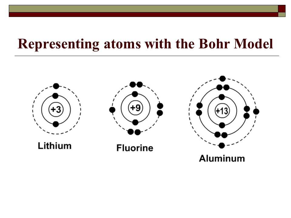 Introduction To The Atom Modern Atomic Theory Subatomic Particles