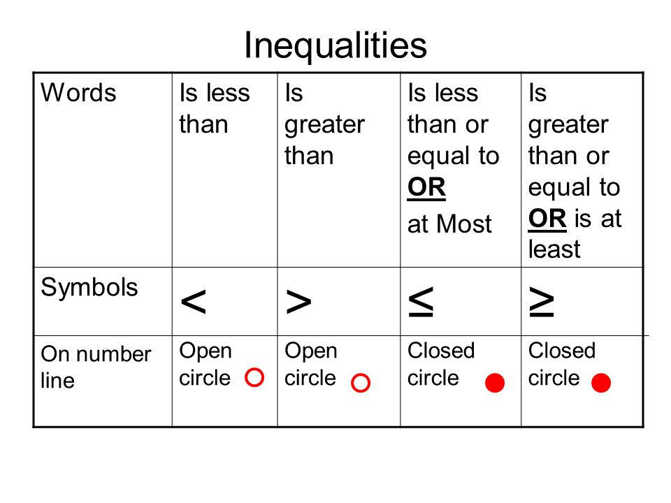 Lesson 2 4 Solving Inequalities Objective Students Will Solve And