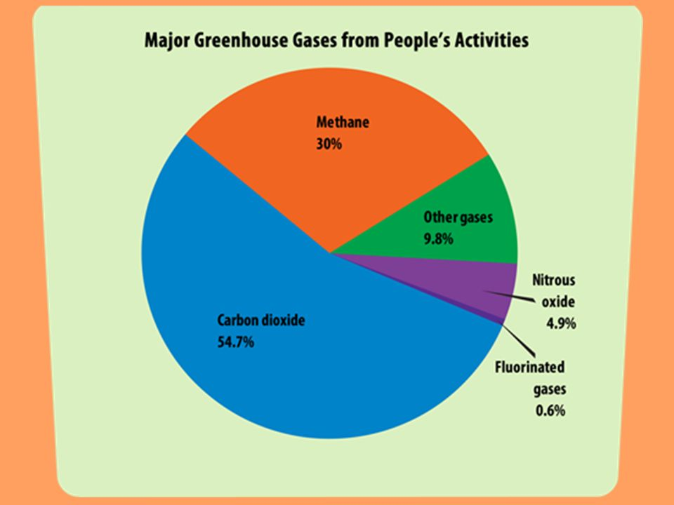 The Greenhouse Effect Natural Heating Of Earths Surface Caused By