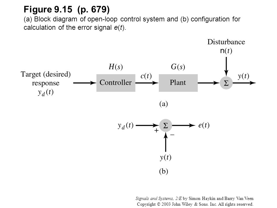Signals and Systems, 2/E by Simon Haykin and Barry Van Veen