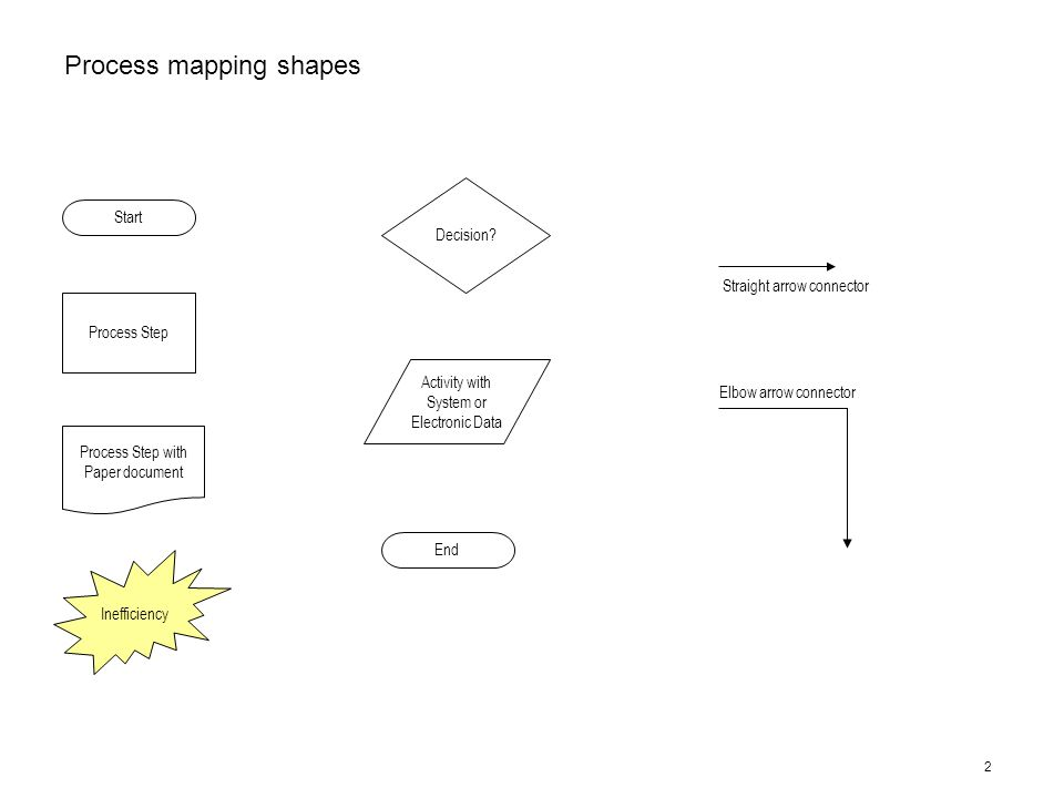 Activity System Map Template | 1 Process Mapping Template Instructions The Following Two Pages