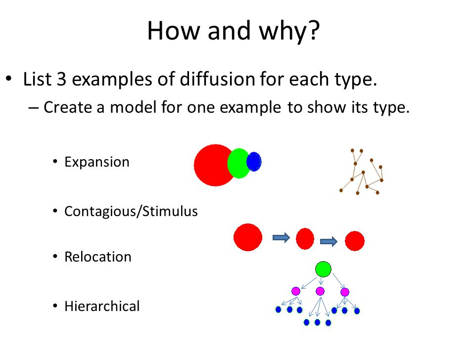 Diffusion Of Innovations Over Space And Time Two Distinct Types Of