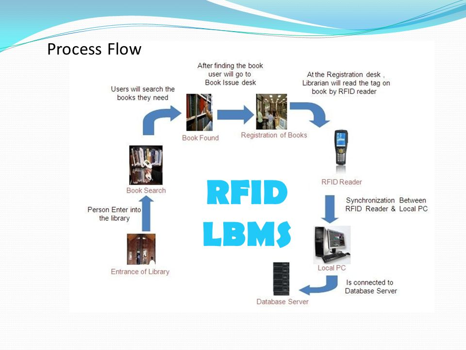 Introducing RFID system in BRAC University Library  - ppt