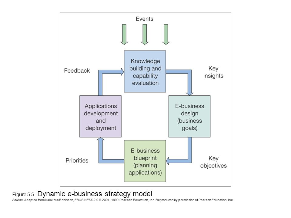 Figure 5.5 Dynamic e-business strategy model Source: Adapted from Kalakota/Robinson, EBUSINESS 2.0 © 2001, 1999 Pearson Education, Inc.