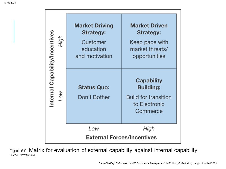 Slide 5.24 Dave Chaffey, E-Business and E-Commerce Management, 4 th Edition, © Marketing Insights Limited 2009 Figure 5.9 Matrix for evaluation of external capability against internal capability Source: Perrott (2005)