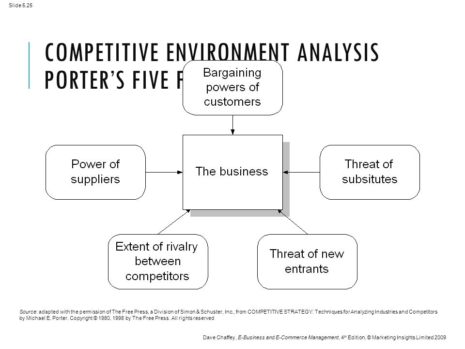 Slide 5.25 Dave Chaffey, E-Business and E-Commerce Management, 4 th Edition, © Marketing Insights Limited 2009 COMPETITIVE ENVIRONMENT ANALYSIS PORTER'S FIVE FORCES Source: adapted with the permission of The Free Press, a Division of Simon & Schuster, Inc., from COMPETITIVE STRATEGY: Techniques for Analyzing Industries and Competitors by Michael E.