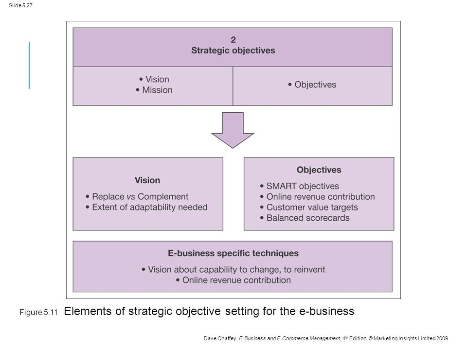 Slide 5.27 Dave Chaffey, E-Business and E-Commerce Management, 4 th Edition, © Marketing Insights Limited 2009 Figure 5.11 Elements of strategic objective setting for the e-business