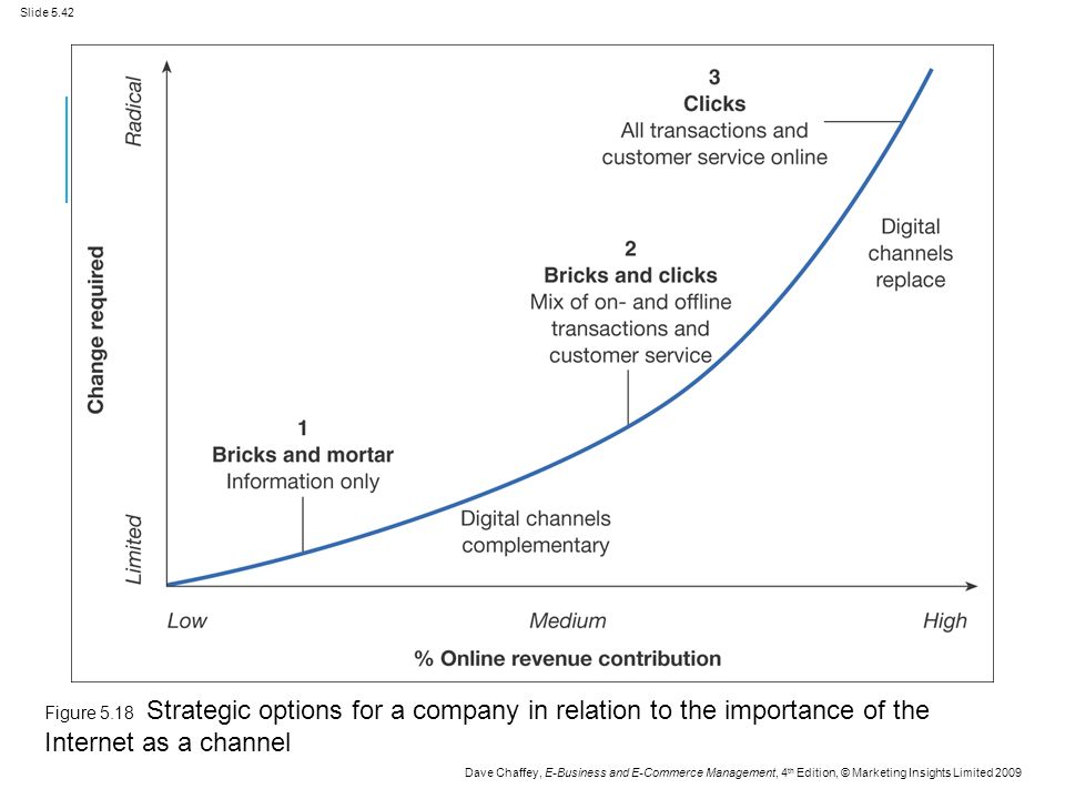 Slide 5.42 Dave Chaffey, E-Business and E-Commerce Management, 4 th Edition, © Marketing Insights Limited 2009 Figure 5.18 Strategic options for a company in relation to the importance of the Internet as a channel