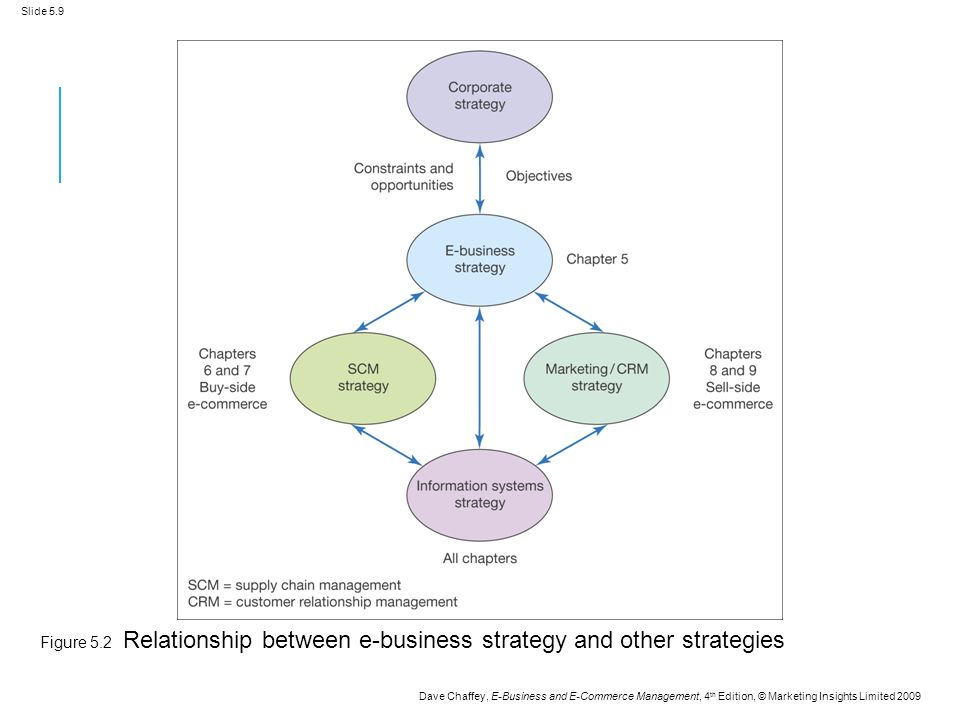 Slide 5.9 Dave Chaffey, E-Business and E-Commerce Management, 4 th Edition, © Marketing Insights Limited 2009 Figure 5.2 Relationship between e-business strategy and other strategies