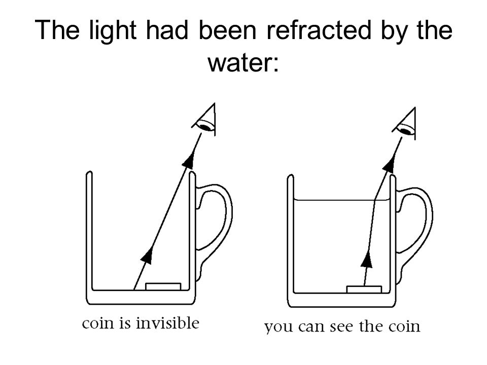 Image result for refraction coin activity