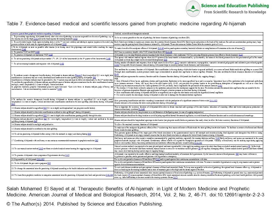 medical benefits of salah
