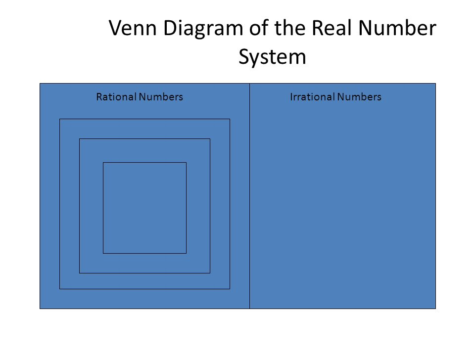 Real Number System Number Systems Real Rational Fraction