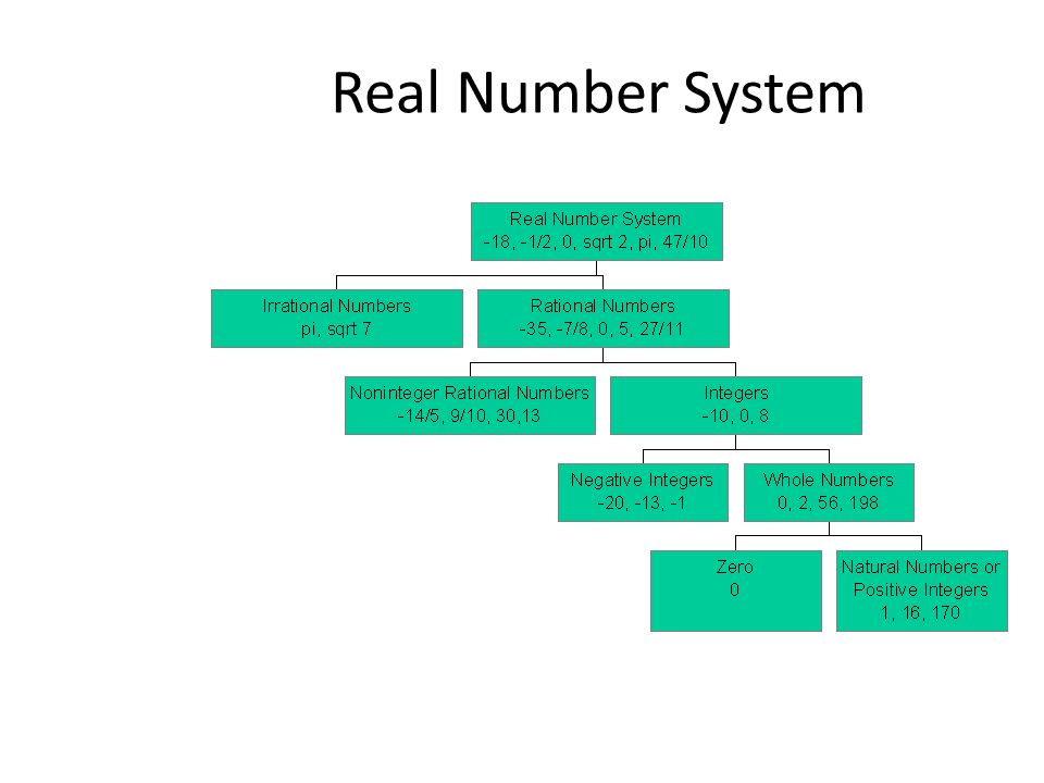 Number Systems Real Rational (fraction) Irrational Integer Whole Natural