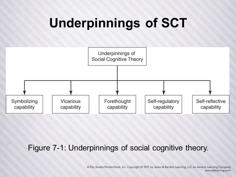 social cognitive theory Bandura's social cognitive theory is believed, by many, to be the most influential and advanced theory of the twentieth century previous theories concentrated primarily on cause and effect theories, simple cognitive theories, biological theories, or social influential theories.