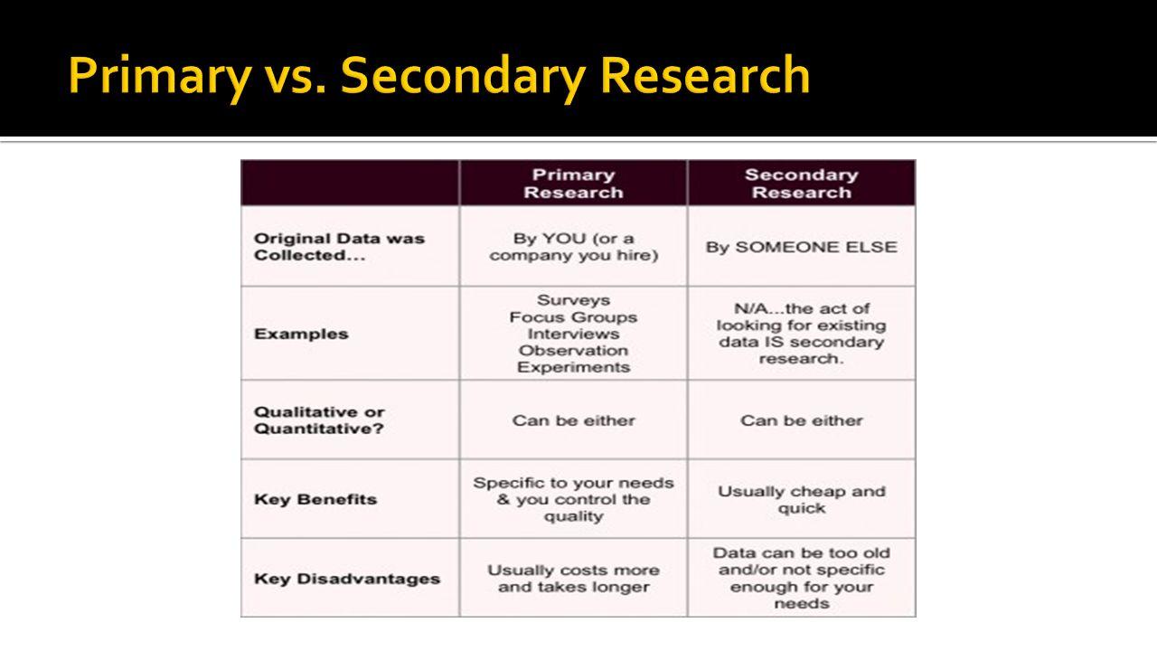 research design secondary data