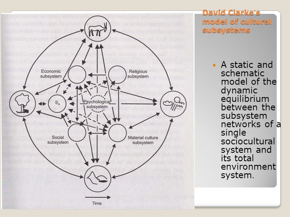 David Clarke ' s model of cultural subsystems A static and schematic model of the dynamic equilibrium between the subsystem networks of a single sociocultural system and its total environment system.