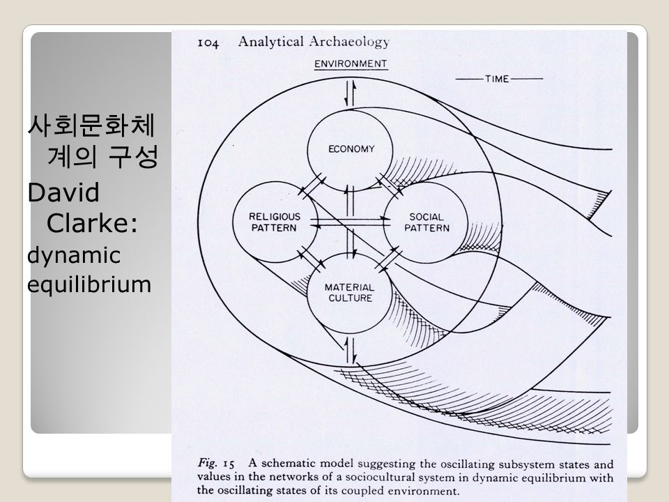 사회문화체 계의 구성 David Clarke: dynamic equilibrium