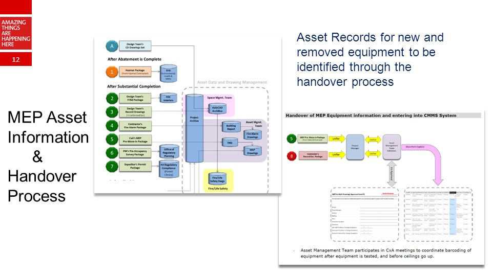 12 Asset Records for new and removed equipment to be identified through the handover process MEP Asset Information & Handover Process