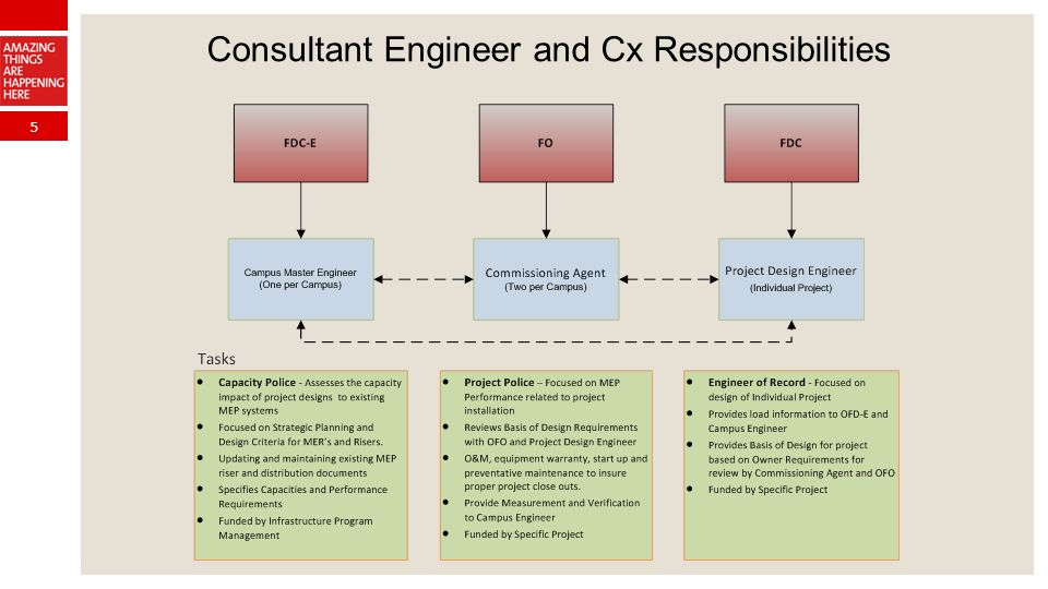 5 Consultant Engineer and Cx Responsibilities