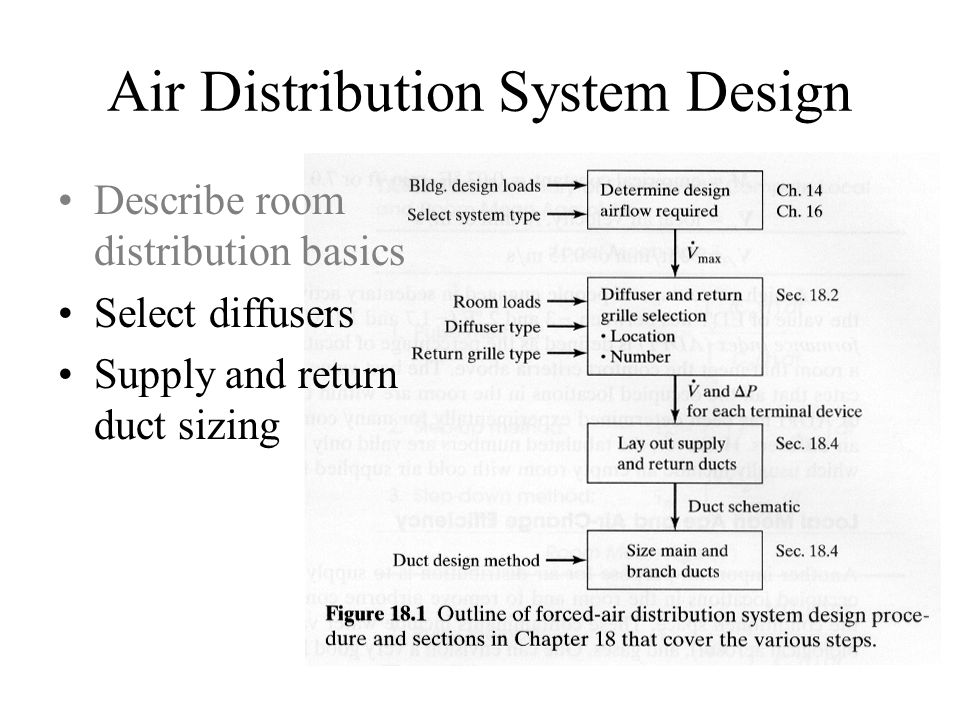 Objectives Air Distribution Systems -Diffuser selection