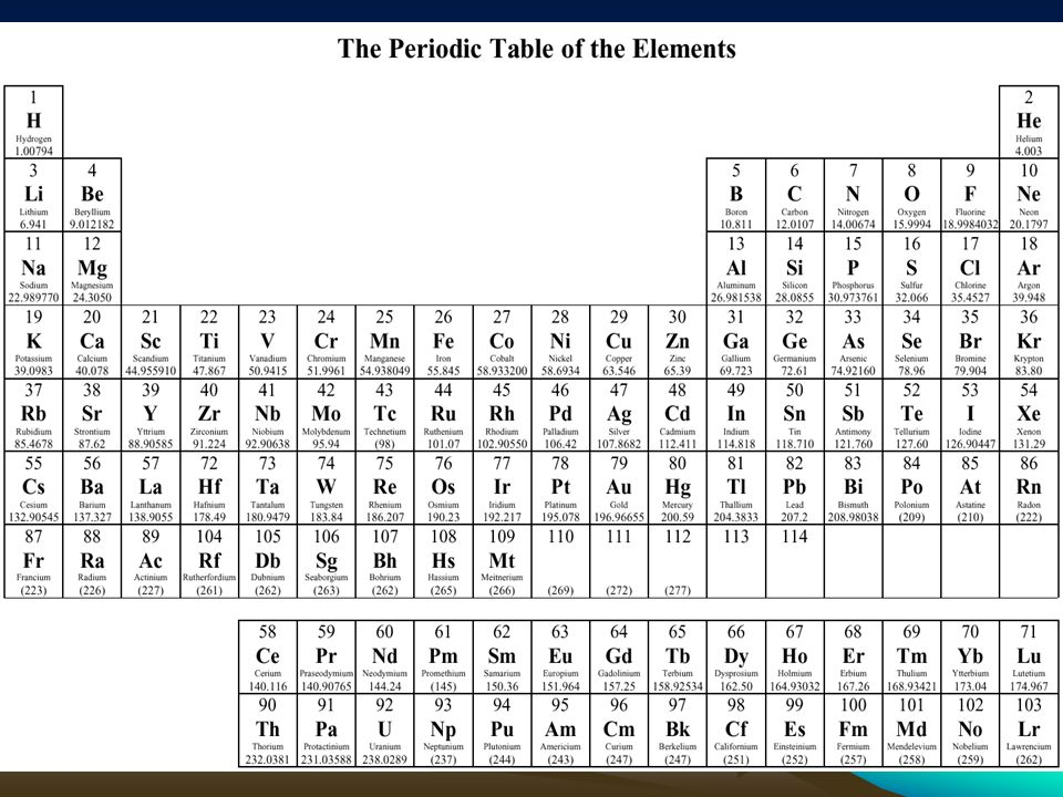 Relative atomic mass all of the elements on the periodic table make 8 atomic mass ar and molecular mass mr we can find the molecular mass mr of a compound by adding the atomic mass ar numbers of the atoms in a urtaz Images