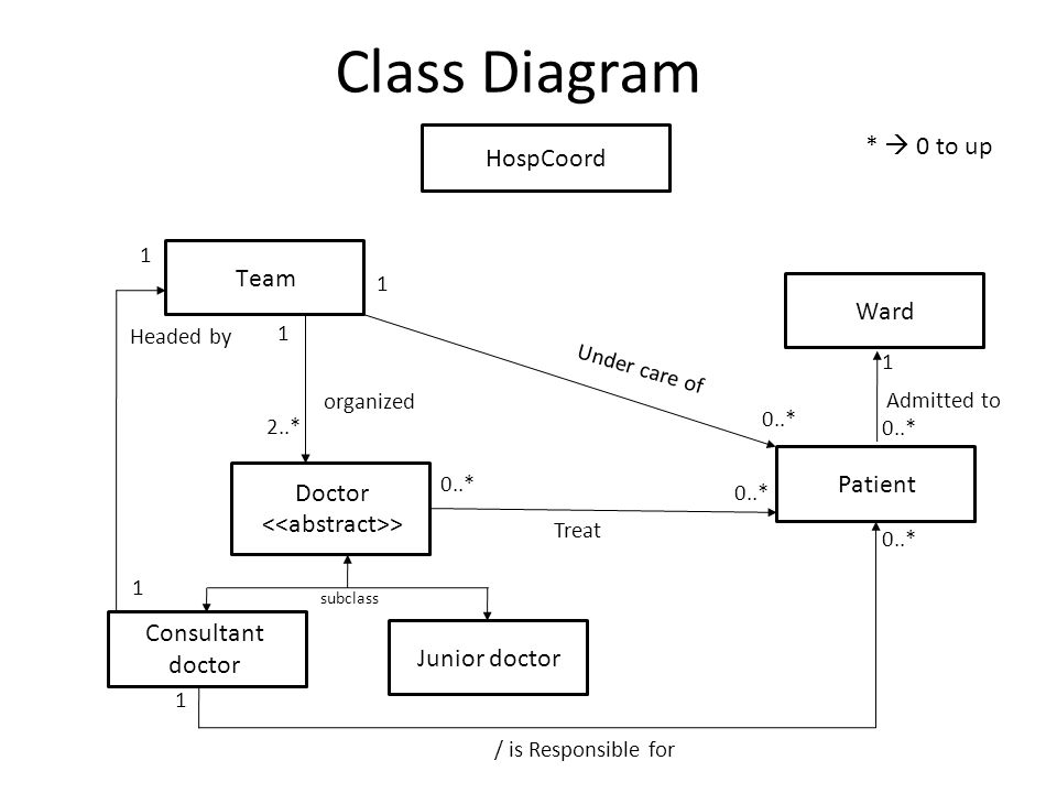Clark hospital erd diagram electrical drawing wiring diagram hospital management system a comprehensive example ppt download rh slideplayer com database erd diagram er diagram for hospital ccuart Choice Image