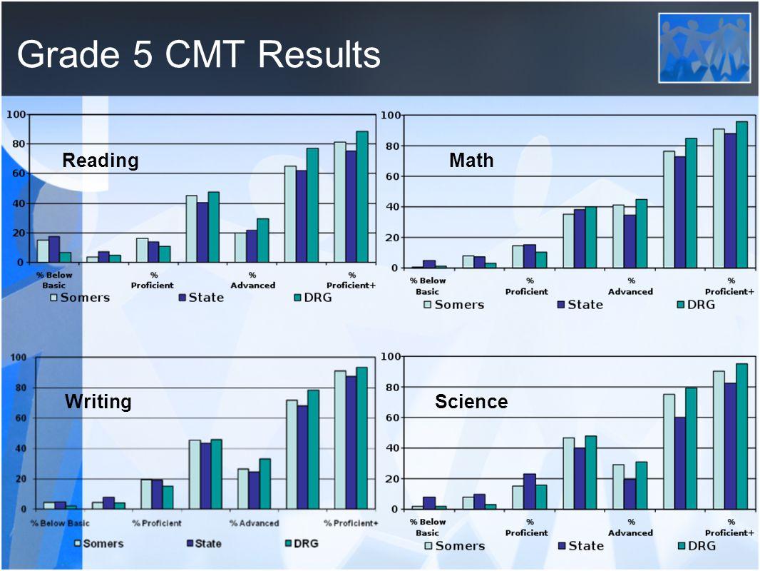 2010 CMT & CAPT Score Report. Grade 3 CMT Results Math Reading ...