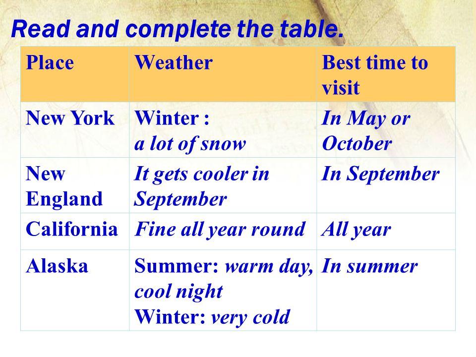 California Weather Year Round