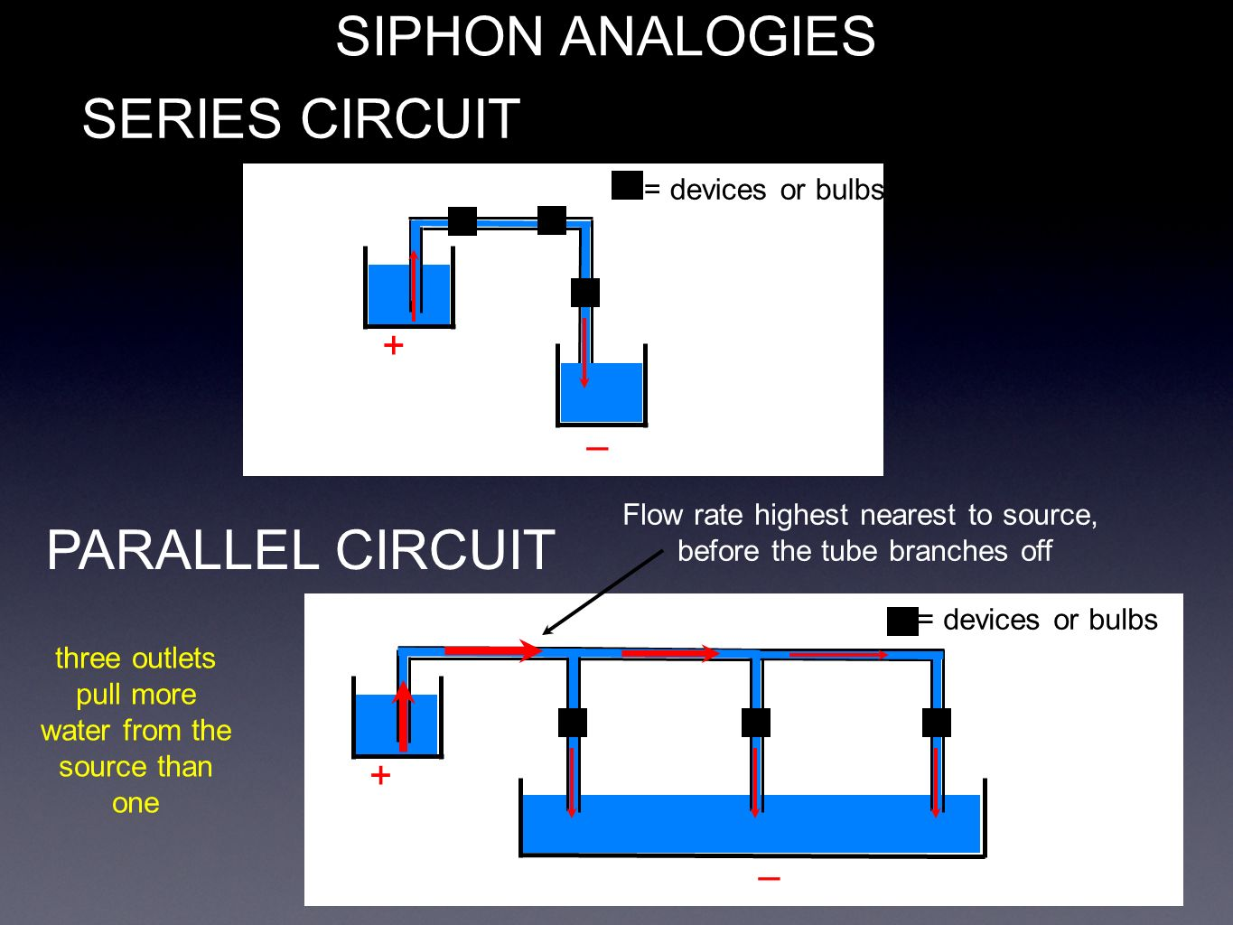 Discuss The Differences Between Series And Parallel Circuits Circuit Bulbs Are In 8 Siphon Analogies Devices Or