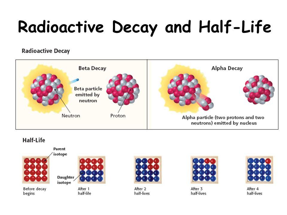 Radioactive decay dating