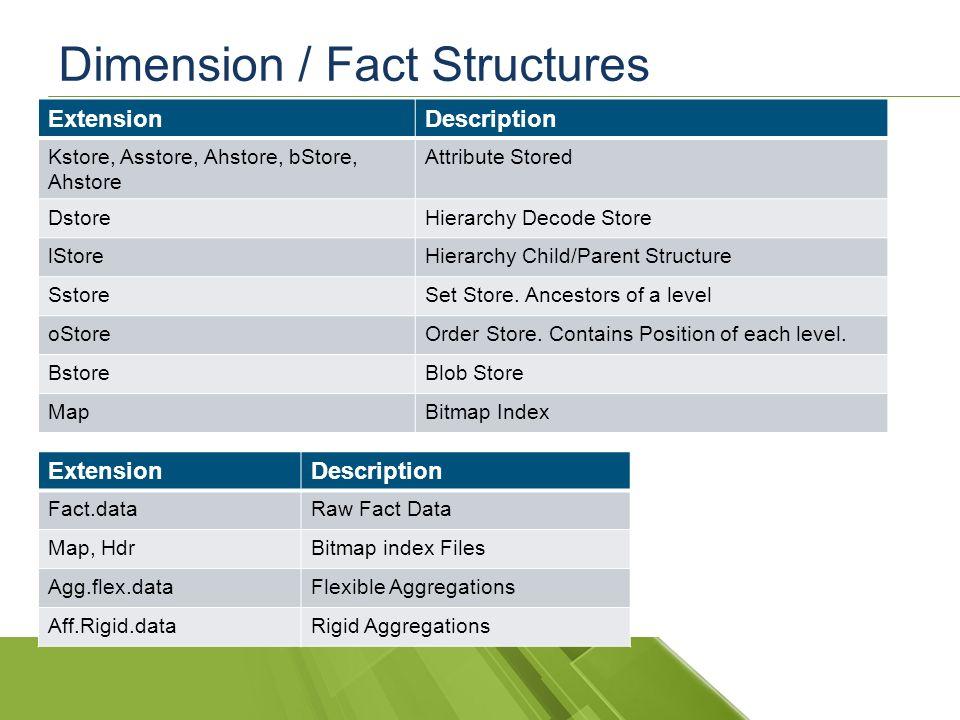 Honest Bob's Cube Processing Bob Duffy Database Architect  - ppt