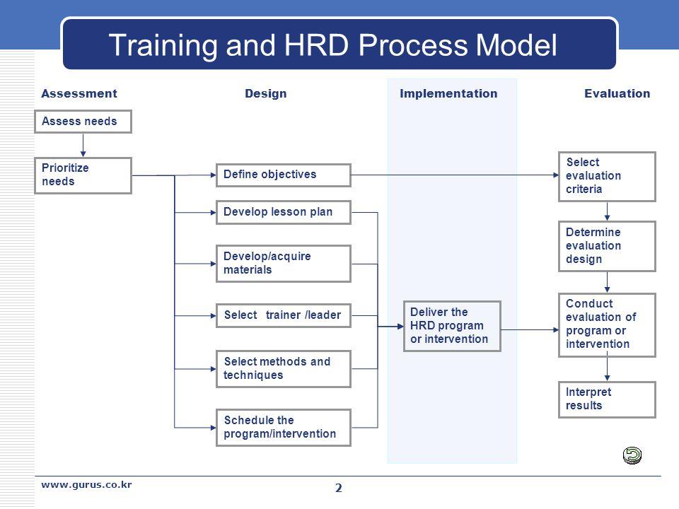 methods of human resource development