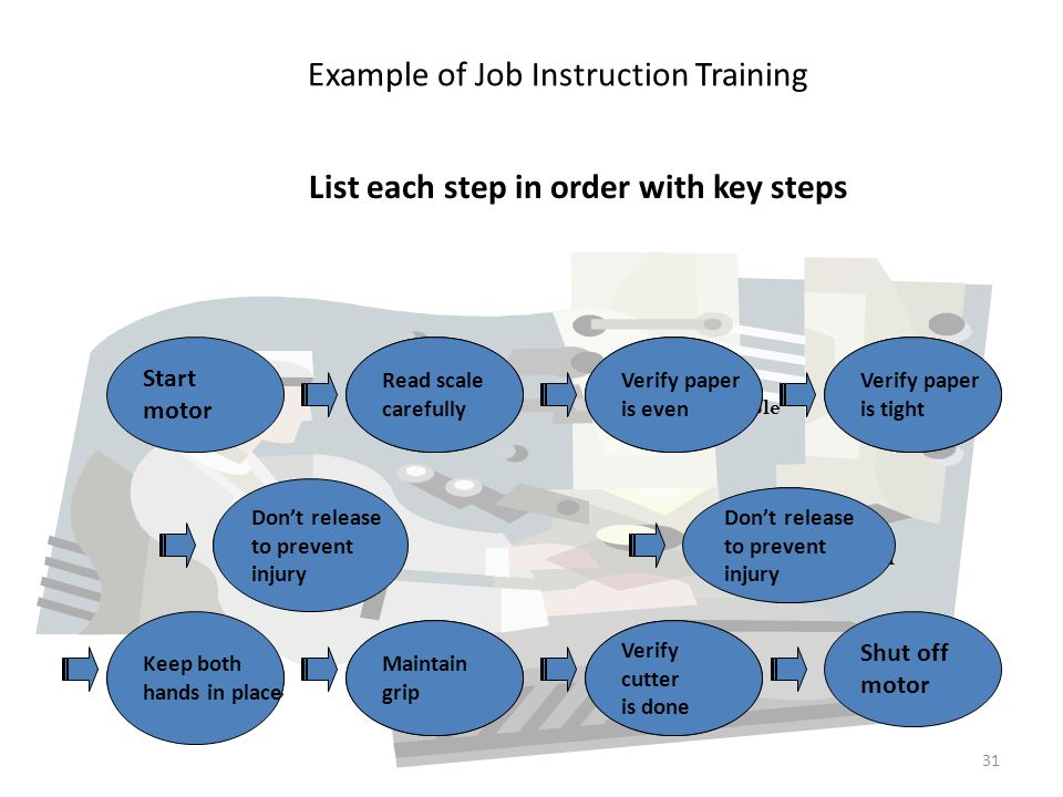 Example of Job Instruction Training List each step in order with key steps Start motor Set cut distance Read scale carefully Place paper on cutting table Verify paper is even Push paper to cutter Verify paper is tight Grasp release with left hand Don't release to prevent injury Grasp release with right hand Don't release to prevent injury Pull cutter & safety releases Keep both hands in place Wait for cut To finish Maintain grip Retract paper Verify cutter is done Shut off motor 31
