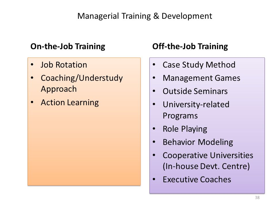 Managerial Training & Development On-the-Job Training Off-the-Job Training Job Rotation Coaching/Understudy Approach Action Learning Job Rotation Coaching/Understudy Approach Action Learning Case Study Method Management Games Outside Seminars University-related Programs Role Playing Behavior Modeling Cooperative Universities (In-house Devt.