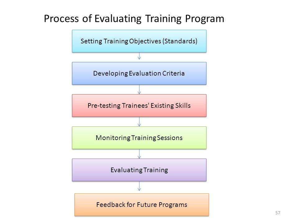 57 Process of Evaluating Training Program Setting Training Objectives (Standards) Developing Evaluation Criteria Pre-testing Trainees Existing Skills Monitoring Training Sessions Evaluating Training Feedback for Future Programs
