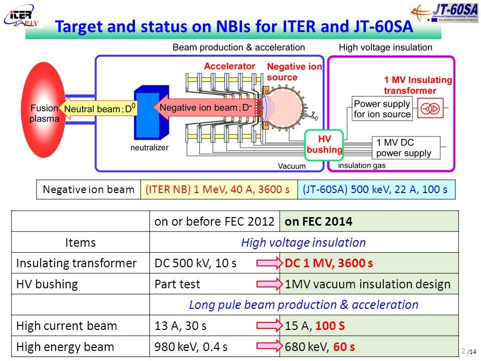 14 (FIP/2-5Ra) Development of DC ultra-high voltage