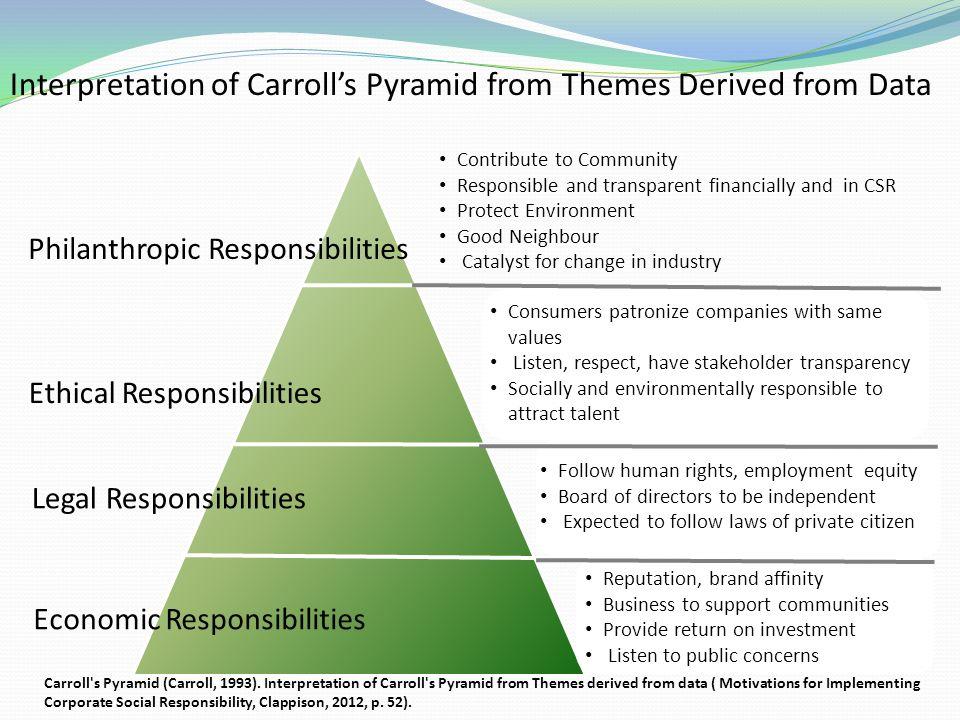 carrolls pyramid of corporate social responsibility