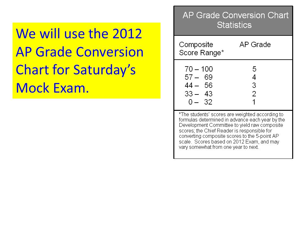 We Will Use The 2012 Ap Grade Conversion Chart For Saturdays Mock