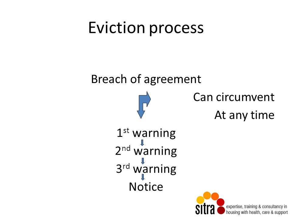 Termination Of Agreements Sue Baxter Sitra Agencylandlord