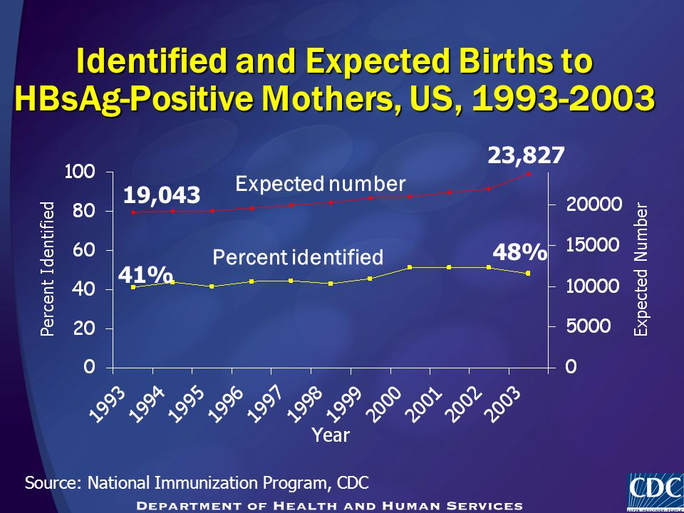 Identified and Expected Births to HBsAg-Positive Mothers, US, Expected number Percent identified Source: National Immunization Program, CDC 48% 23,827 19,043 41%