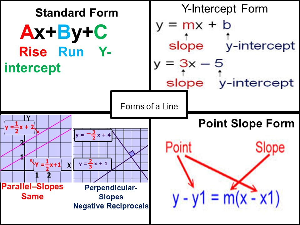 Y Intercept Form Forms Of A Line Point Slope Form Standard Form Ax