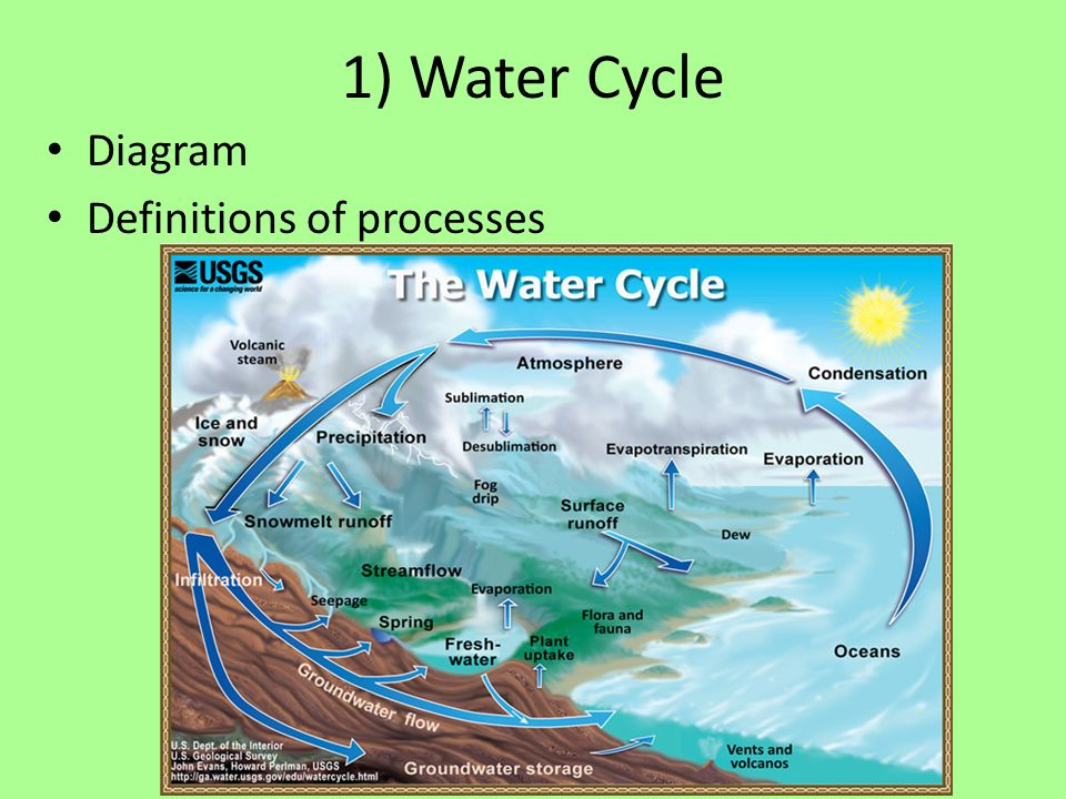 Apes water unit so far 1water cycle 2water management 3volume 2 1 water cycle diagram definitions of processes ccuart Image collections