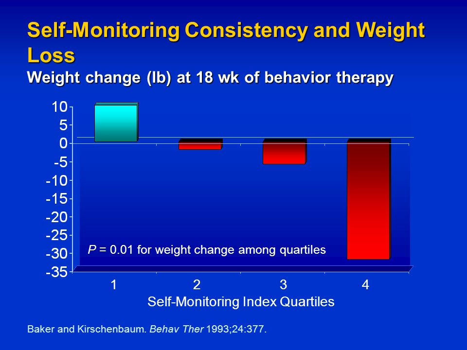 the role of behavior modification in obesity therapy ppt download
